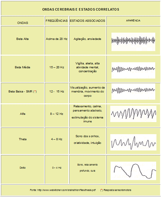 Ondas cerebrais e estados correlatos